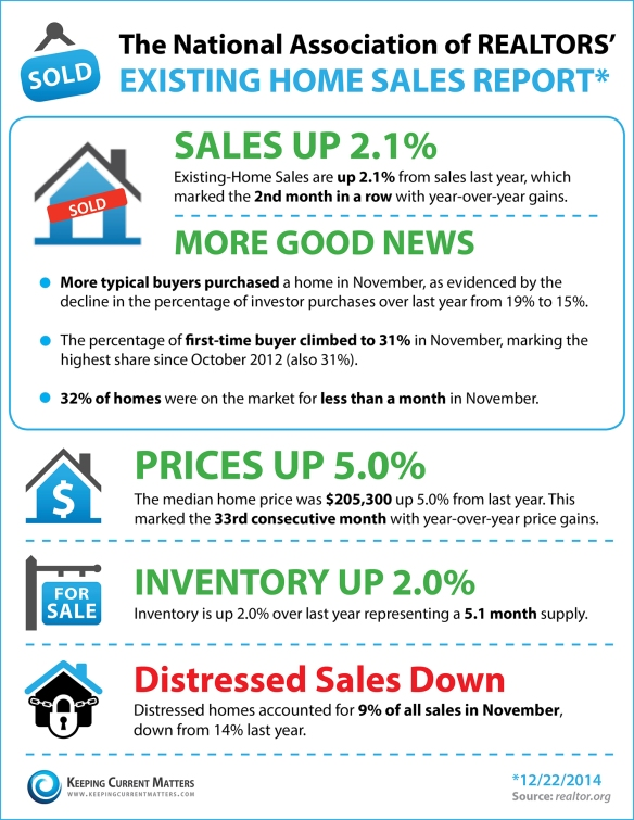 january real estate 2015