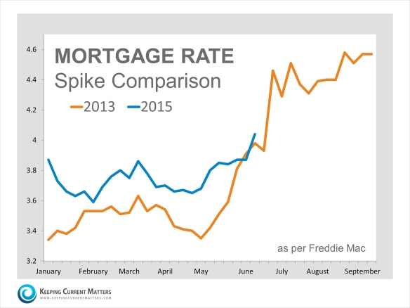 mortgage rates va beach