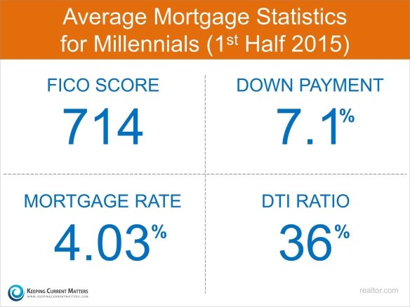 Mortgage-Stats-KCM